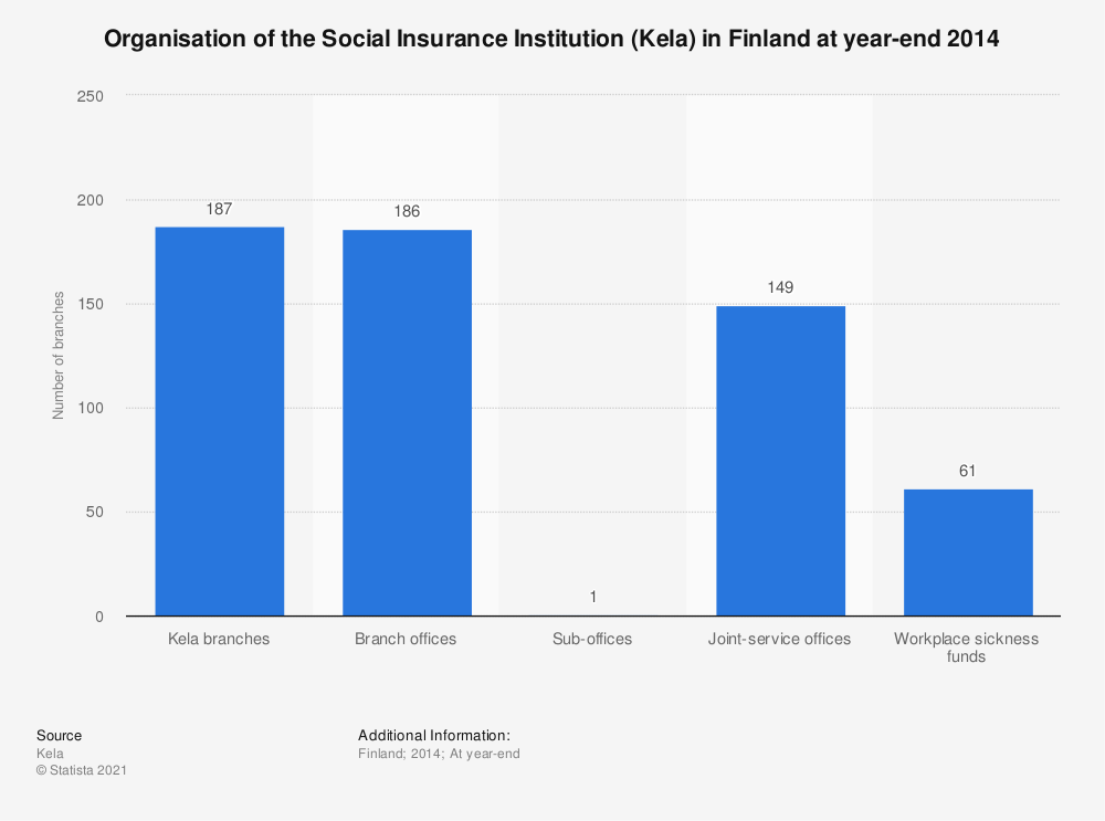 Statistic: Organisation of the Social Insurance Institution (Kela) in Finland at year-end 2014 | Statista