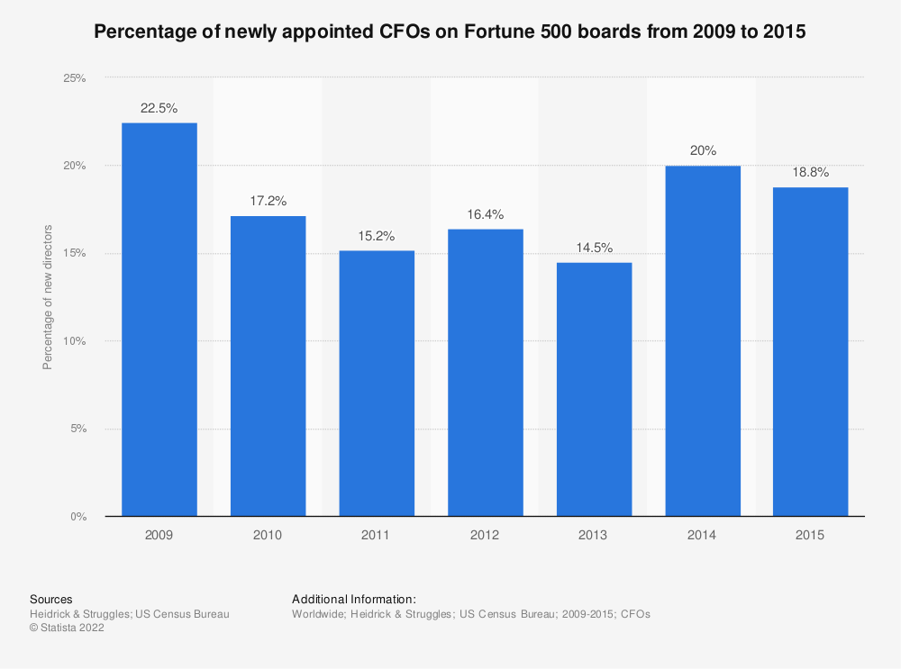 Statistic: Percentage of newly appointed CFOs on Fortune 500 boards from 2009 to 2015 | Statista