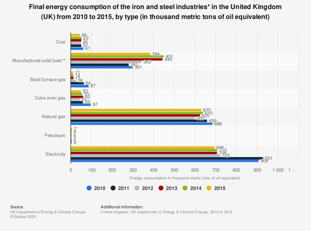 Statistic: Final energy consumption of the iron and steel industries* in the United Kingdom (UK) from 2010 to 2015, by type (in thousand metric tons of oil equivalent) | Statista
