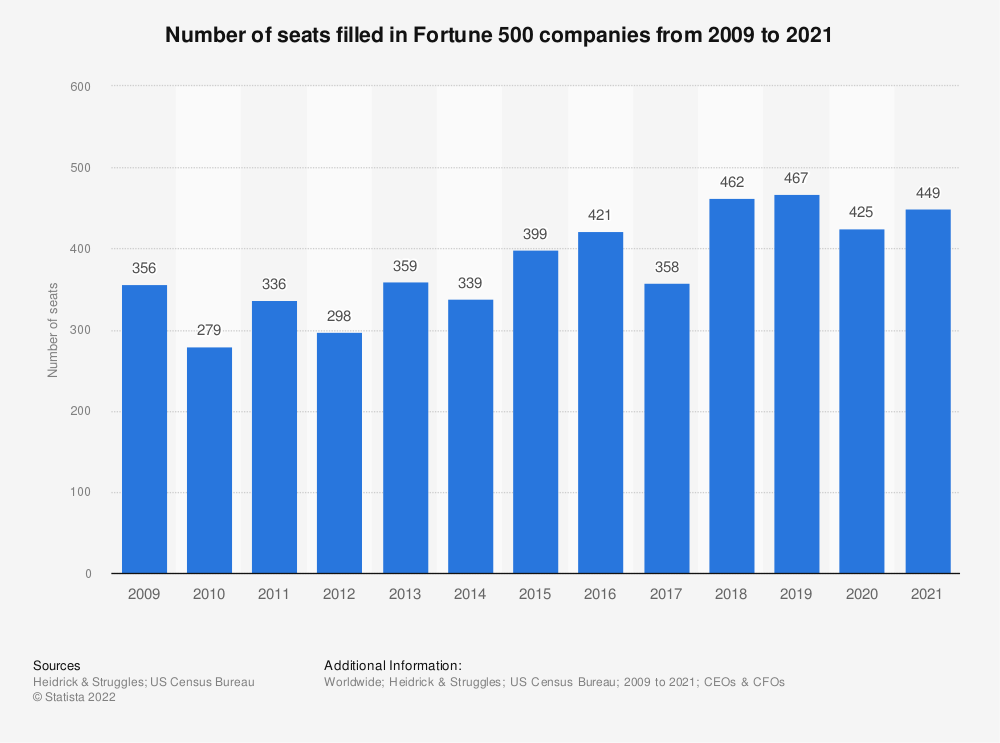 Statistic: Number of seats filled in Fortune 500 companies from 2009 to 2018 | Statista