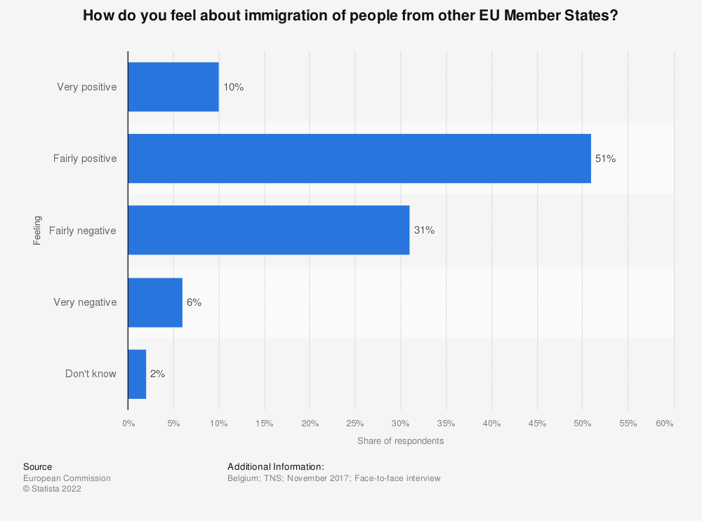 Statistic: How do you feel about immigration of people from other EU Member States? | Statista