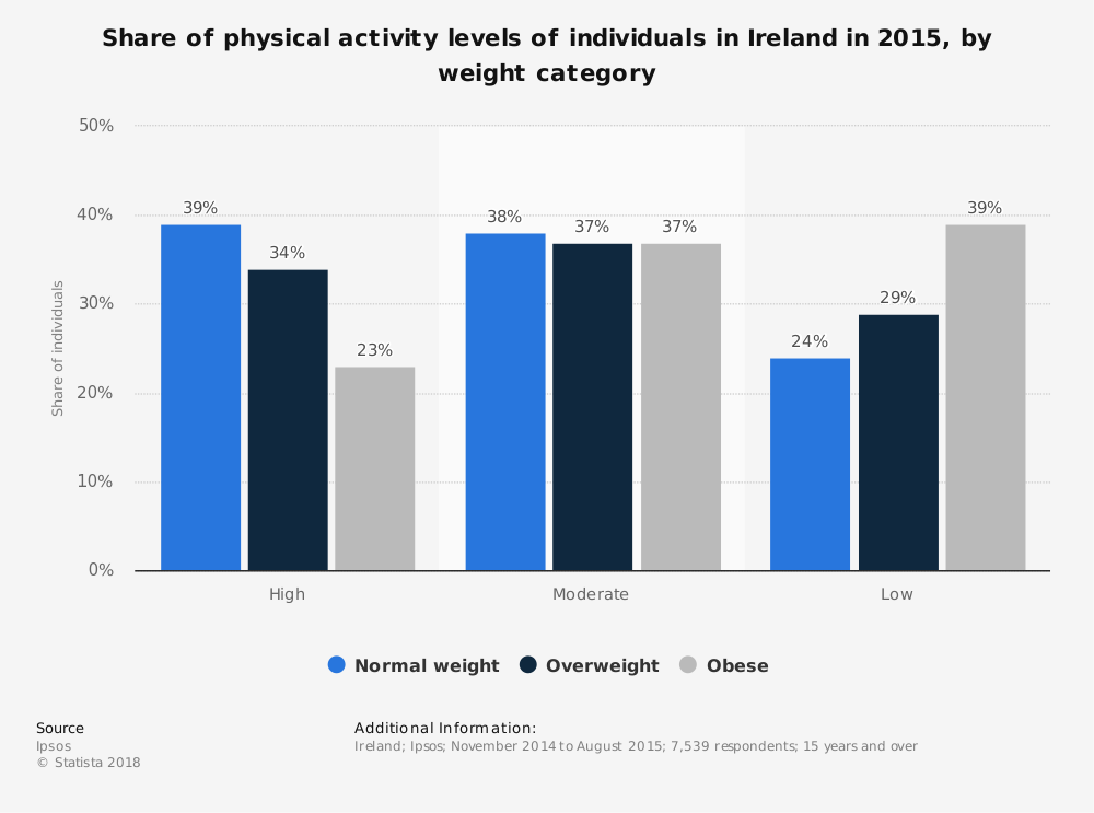 Statistic: Share of physical activity levels of individuals in Ireland in 2015, by weight category | Statista