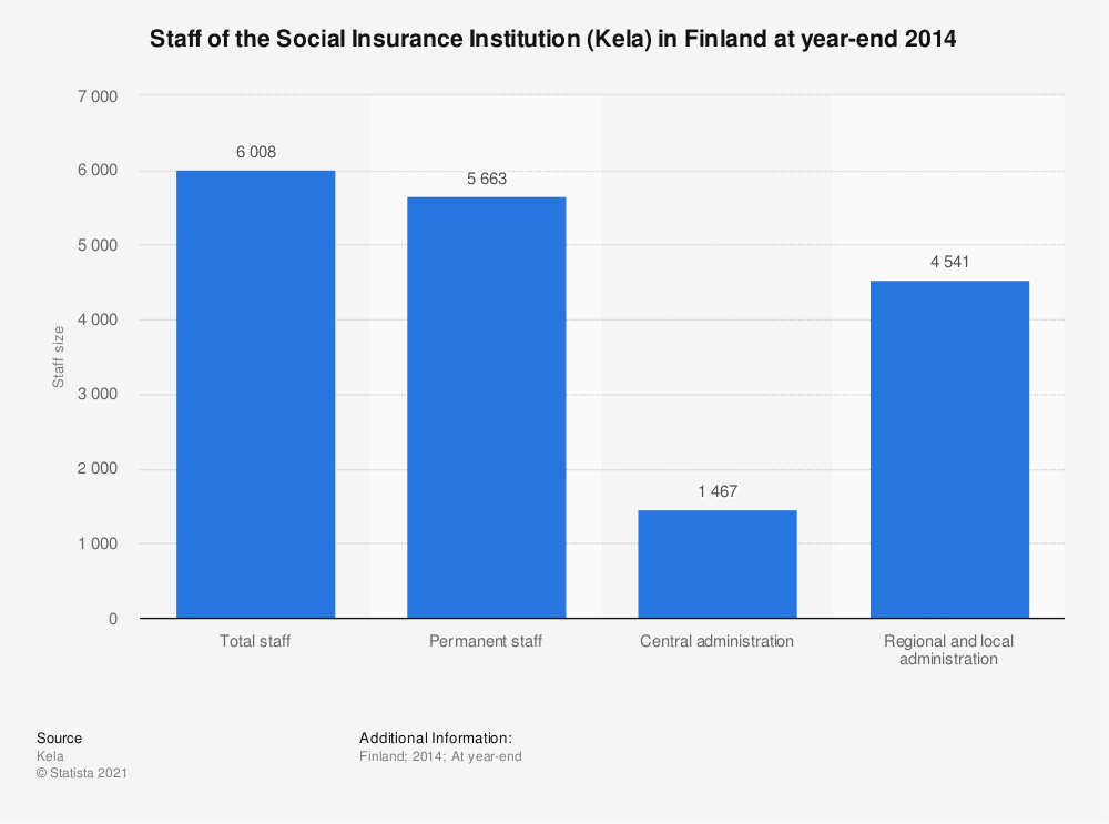Statistic: Staff of the Social Insurance Institution (Kela) in Finland at year-end 2014 | Statista