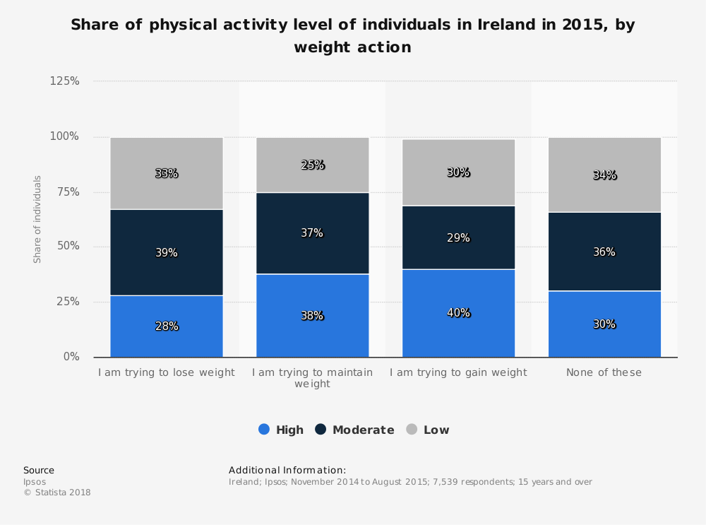 Statistic: Share of physical activity level of individuals in Ireland in 2015, by weight action | Statista