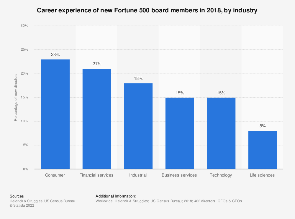 Statistic: Career experience of new Fortune 500 board members in 2018, by industry | Statista