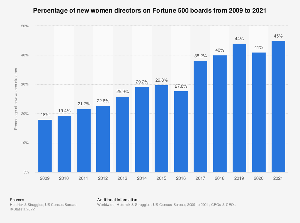 Statistic: Percentage of new women directors on Fortune 500 boards from 2009 to 2019 | Statista