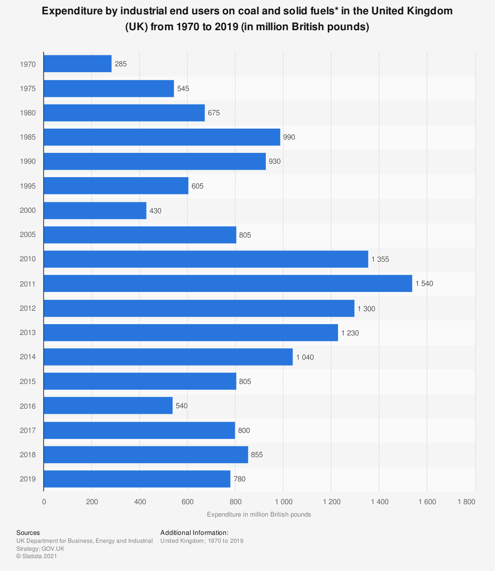 Statistic: Expenditure by industrial end users on coal and solid fuels* in the United Kingdom (UK) from 1970  to 2019 (in million British pounds) | Statista