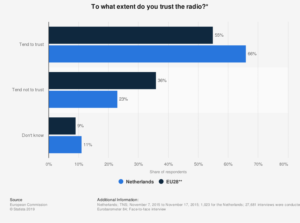 Statistic: To what extent do you trust the radio?* | Statista