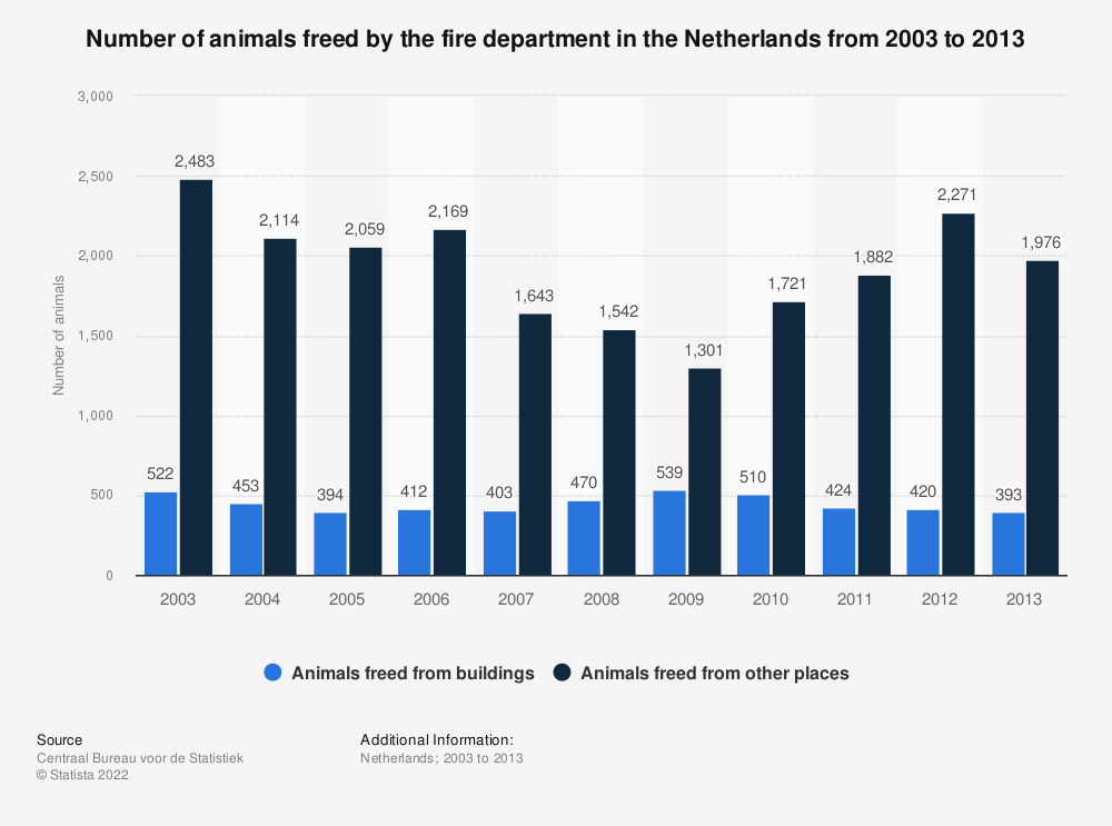 Statistic: Number of animals freed by the fire department in the Netherlands from 2003 to 2013 | Statista