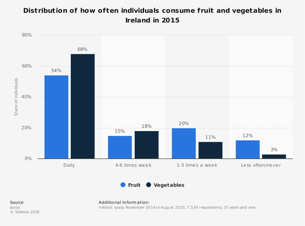 Statistic: Distribution of how often individuals consume fruit and vegetables in Ireland in 2015 | Statista