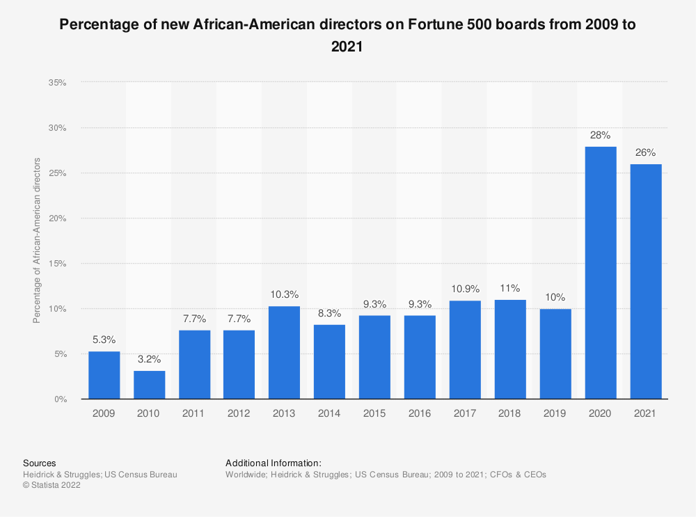 Statistic: Percentage of new African-American directors on Fortune 500 boards from 2009 to 2019 | Statista