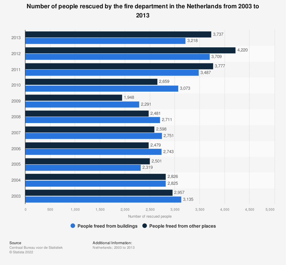 Statistic: Number of people rescued by the fire department in the Netherlands from 2003 to 2013 | Statista