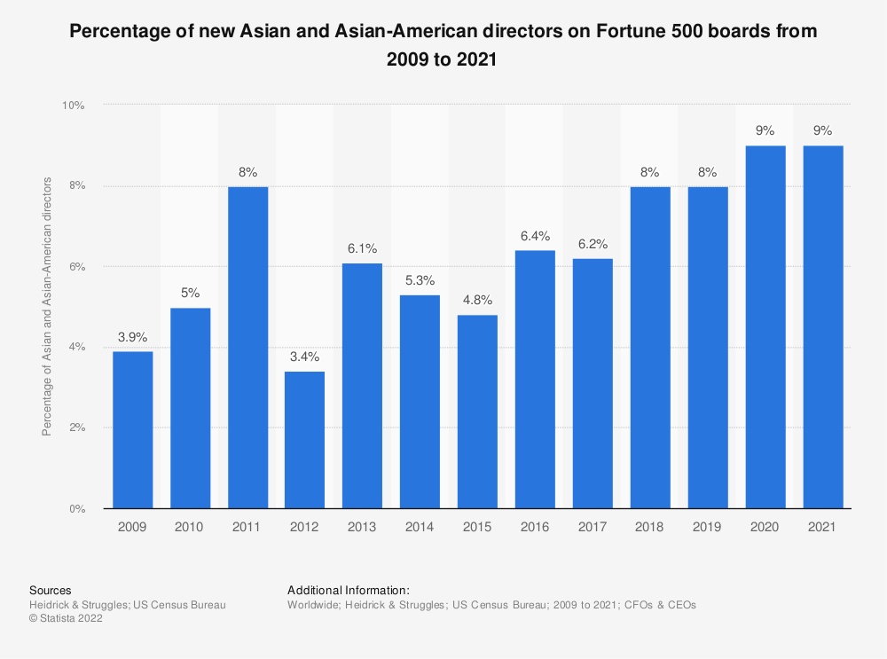 Statistic: Percentage of new Asian and Asian-American directors on Fortune 500 boards from 2009 to 2019 | Statista