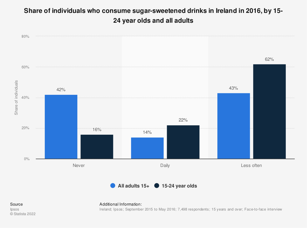 Statistic: Share of individuals who consume sugar-sweetened drinks in Ireland in 2016, by 15-24 year olds and all adults  | Statista