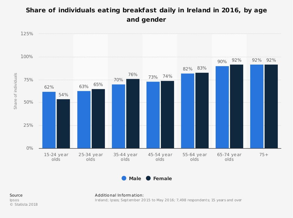 Statistic: Share of individuals eating breakfast daily in Ireland in 2016, by age and gender | Statista