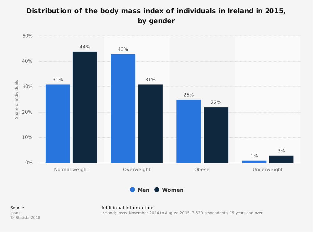 Statistic: Distribution of the body mass index of individuals in Ireland in 2015, by gender | Statista