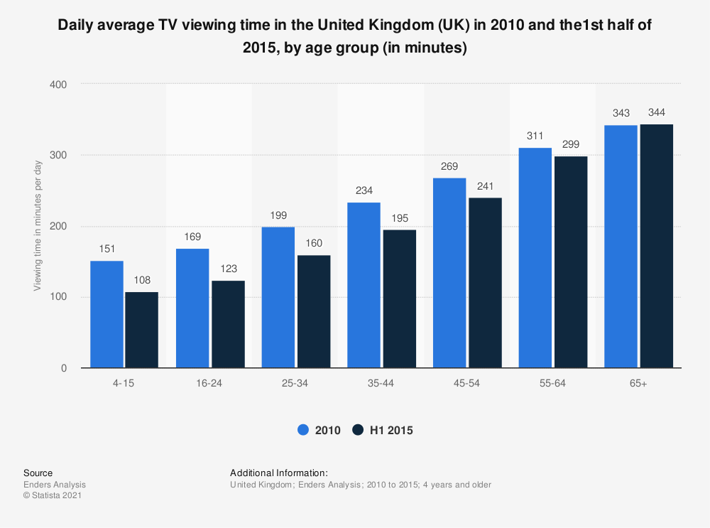 Statistic: Daily average TV viewing time in the United Kingdom (UK) in 2010 and the1st half of 2015, by age group (in minutes) | Statista