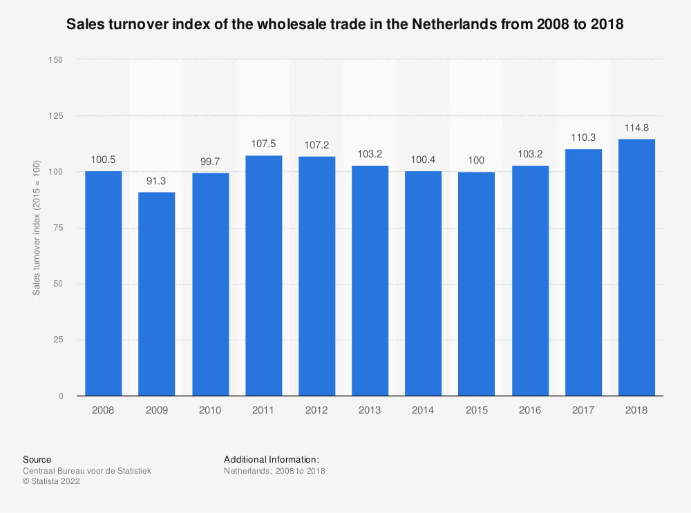 Statistic: Sales turnover index of the wholesale trade in the Netherlands from 2008 to 2018 | Statista