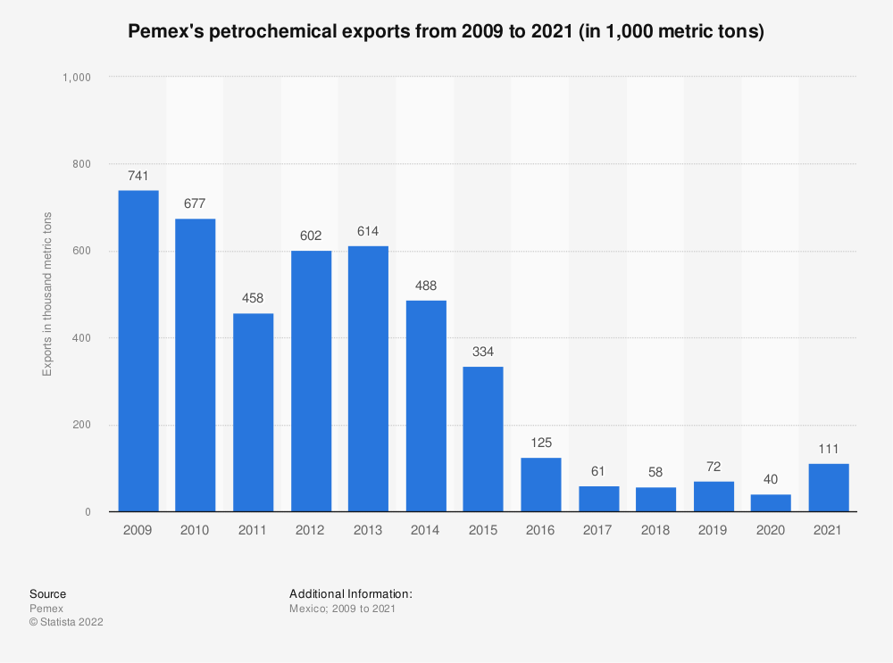 Statistic: Pemex's petrochemical exports from 2009 to 2020 (in 1,000 metric tons) | Statista
