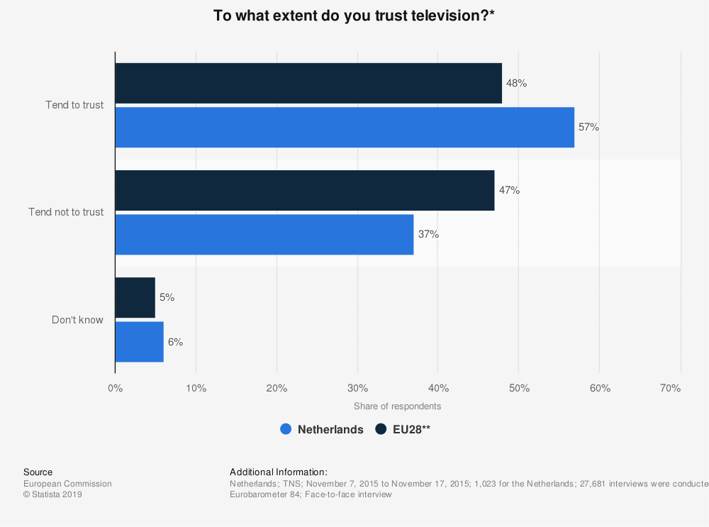 Statistic: To what extent do you trust television?* | Statista