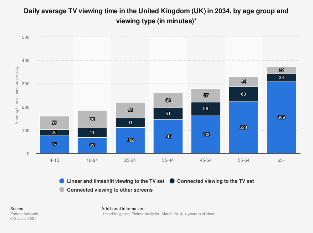 Statistic: Daily average TV viewing time in the United Kingdom (UK) in 2034, by age group and viewing type (in minutes)* | Statista