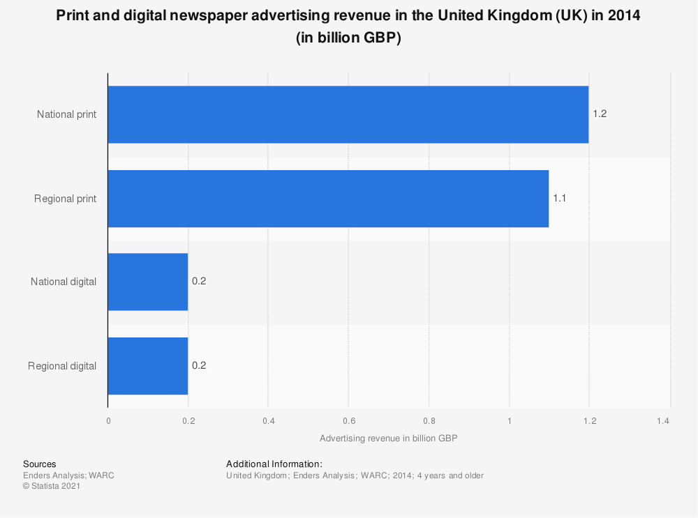 Statistic: Print and digital newspaper advertising revenue in the United Kingdom (UK) in 2014 (in billion GBP) | Statista