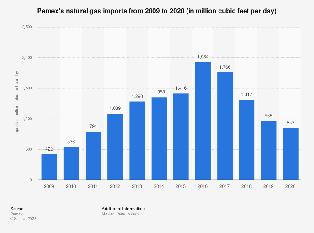 Statistic: Pemex's natural gas imports from 2009 to 2019 (in million cubic feet per day)   Statista
