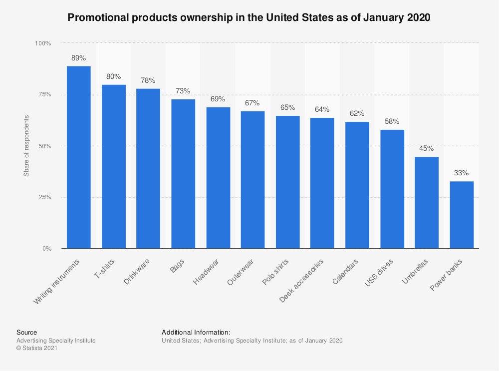 Statistic: Which of the following promotional products do you currently own? | Statista