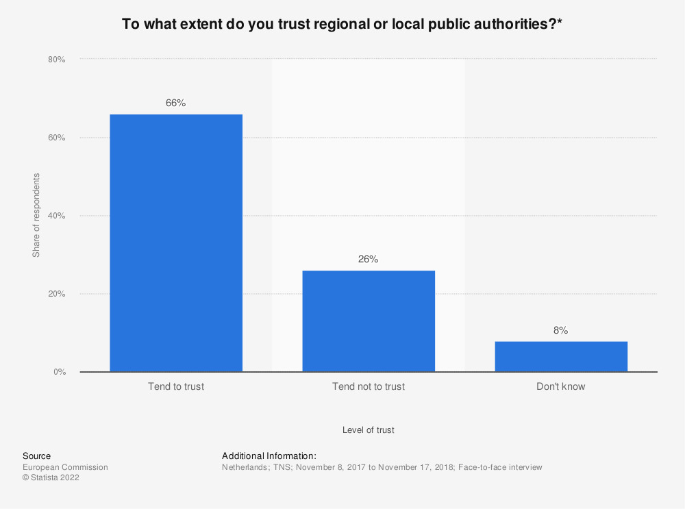 Statistic: To what extent do you trust regional or local public authorities?* | Statista