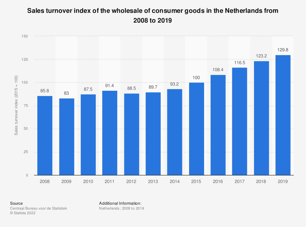 Statistic: Sales turnover index of the wholesale of consumer goods in the Netherlands from 2008 to 2018 | Statista