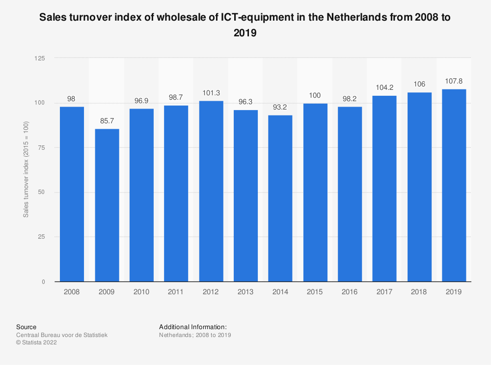 Statistic: Sales turnover index of wholesale of ICT-equipment in the Netherlands from 2008 to 2019 | Statista