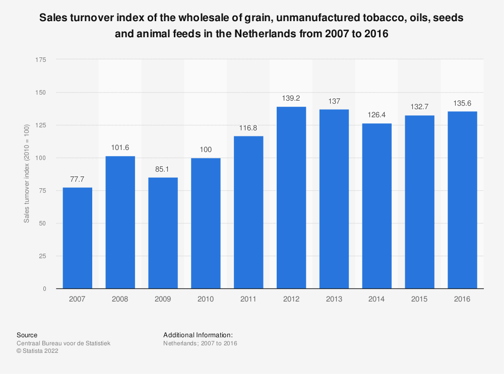 Statistic: Sales turnover index of the wholesale of grain, unmanufactured tobacco, oils, seeds and animal feeds in the Netherlands from 2007 to 2016 | Statista