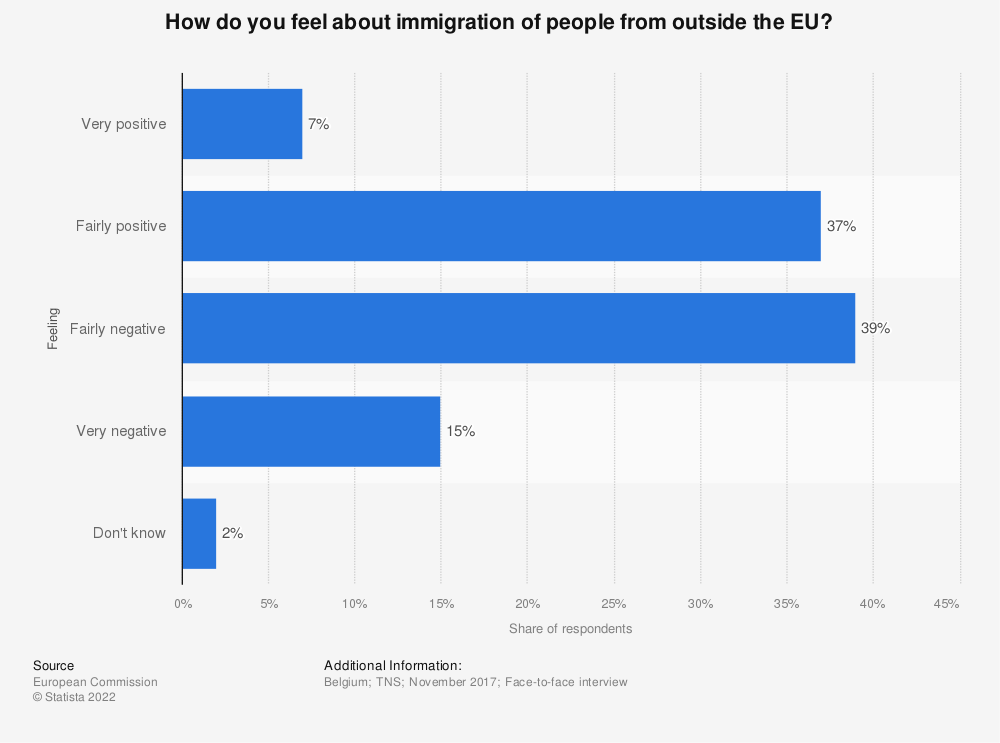 Statistic: How do you feel about immigration of people from outside the EU? | Statista