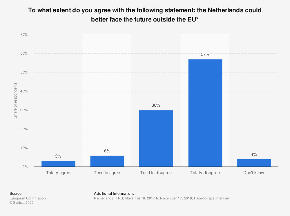 Statistic: To what extent do you agree with the following statement: the Netherlands could better face the future outside the EU* | Statista
