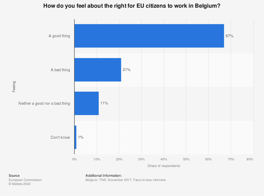 Statistic: How do you feel about the right for EU citizens to work in Belgium? | Statista