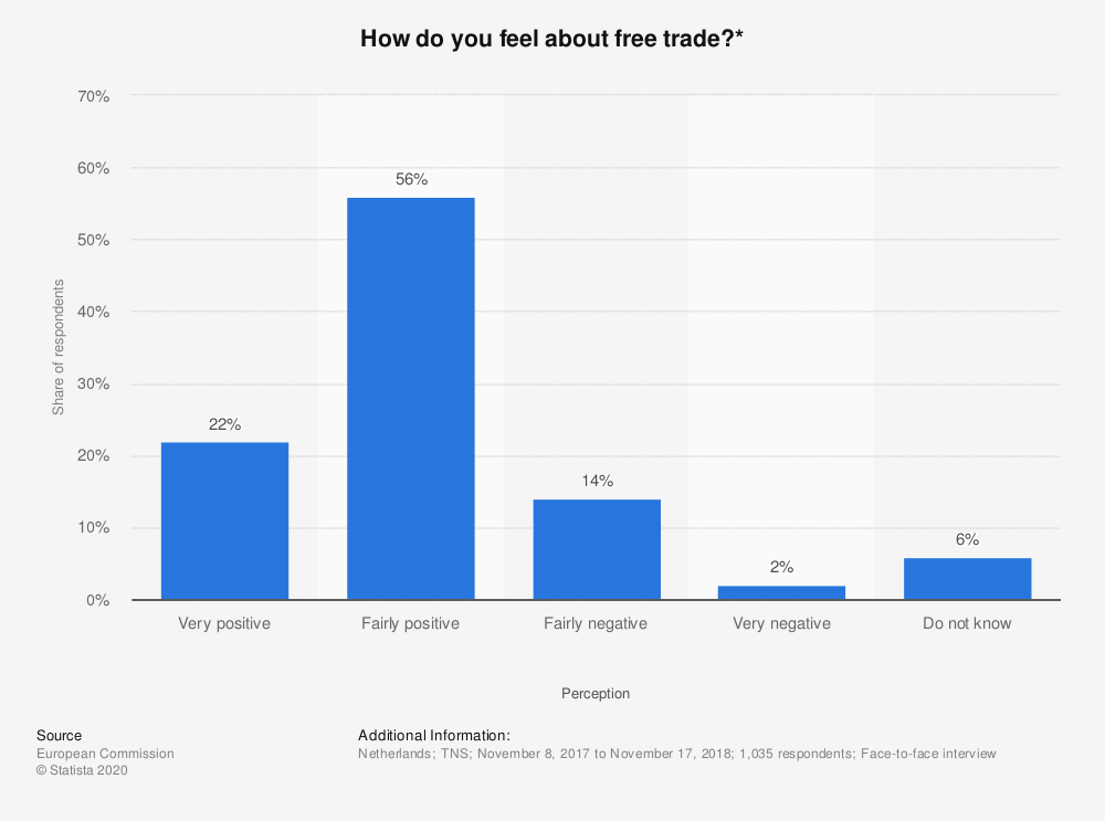 Statistic: How do you feel about free trade?* | Statista