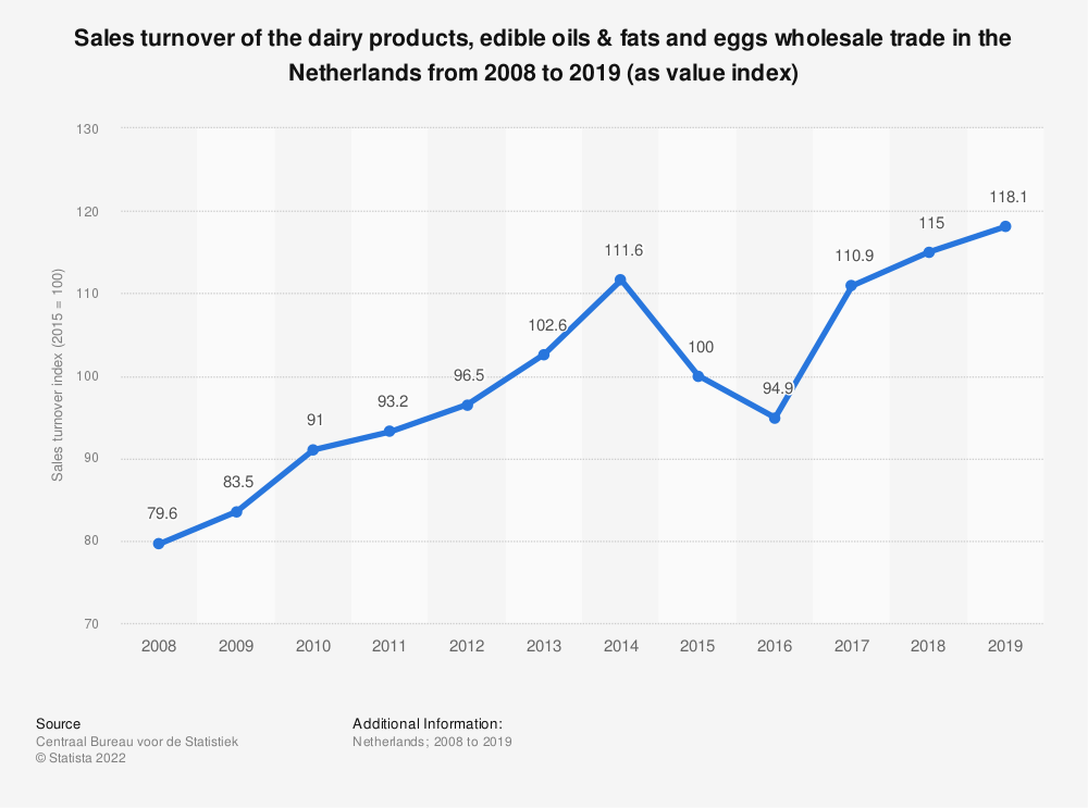 Statistic: Sales turnover of the dairy products, edible oils & fats and eggs wholesale trade in the Netherlands from 2010 to 2017 (as value index) | Statista
