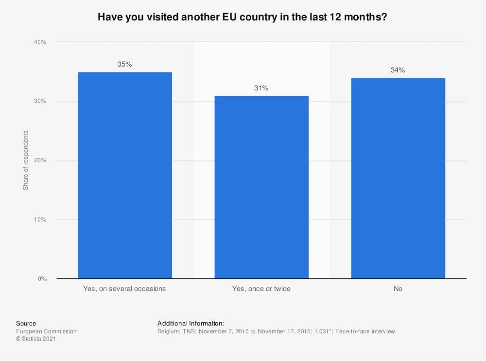 Statistic: Have you visited another EU country in the last 12 months? | Statista