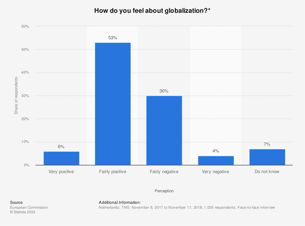 Statistic: How do you feel about globalization?* | Statista