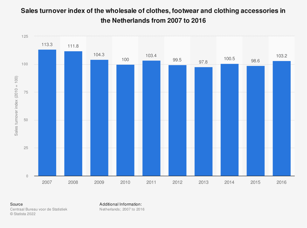 Statistic: Sales turnover index of the wholesale of clothes, footwear and clothing accessories in the Netherlands from 2007 to 2016 | Statista