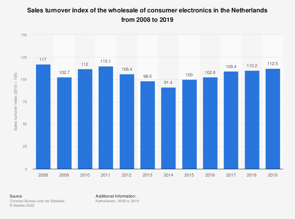 Statistic: Sales turnover index of the wholesale of consumer electronics in the Netherlands from 2008 to 2018 | Statista