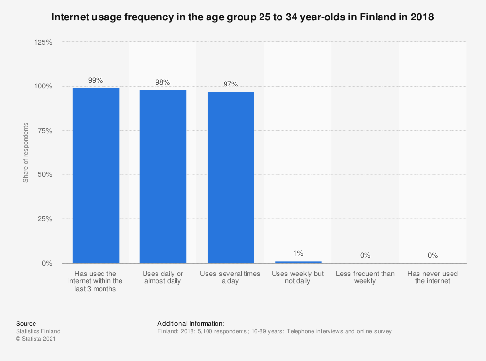 Statistic: Internet usage frequency in the age group 25 to 34 year olds in Finland in 2018 | Statista