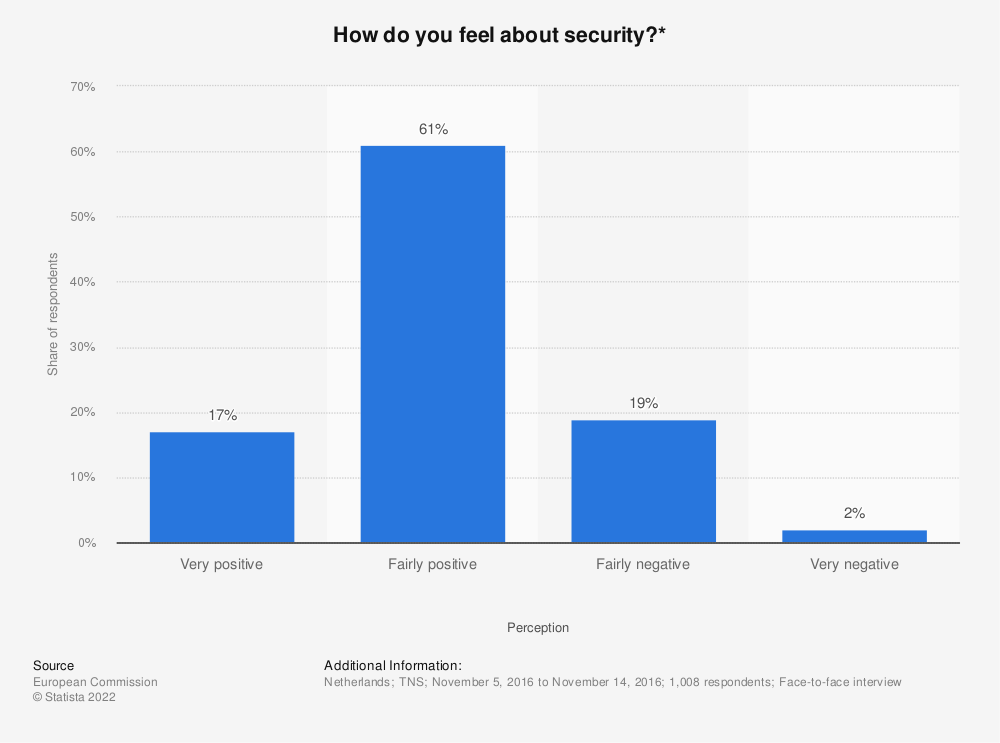 Statistic: How do you feel about security?* | Statista