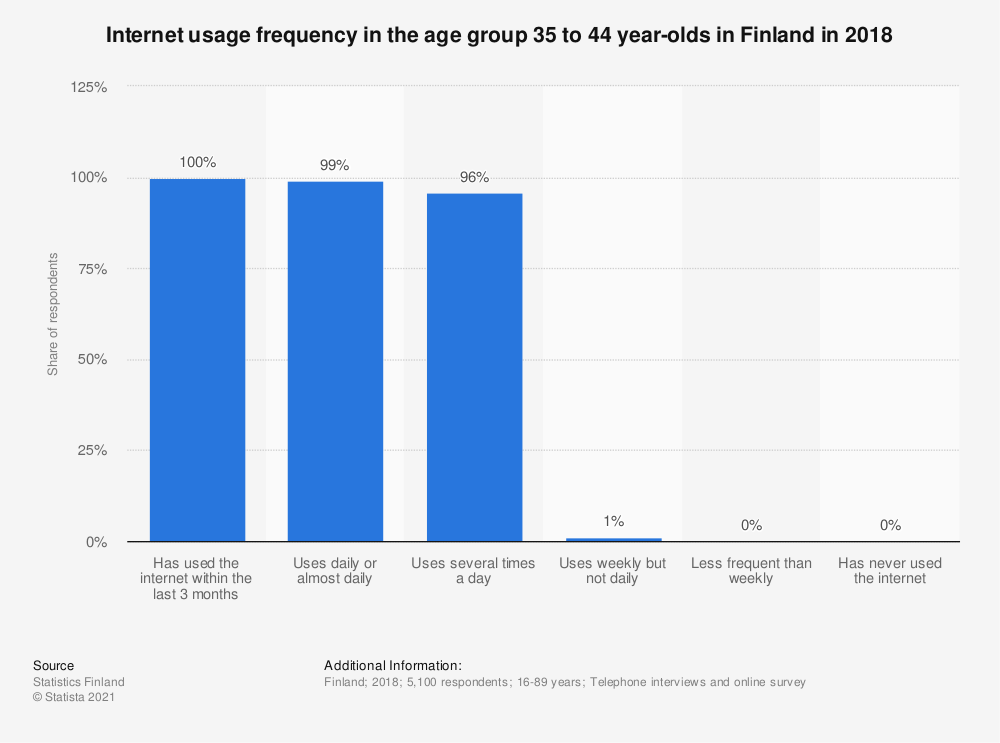 Statistic: Internet usage frequency in the age group 35 to 44 year olds in Finland in 2018 | Statista
