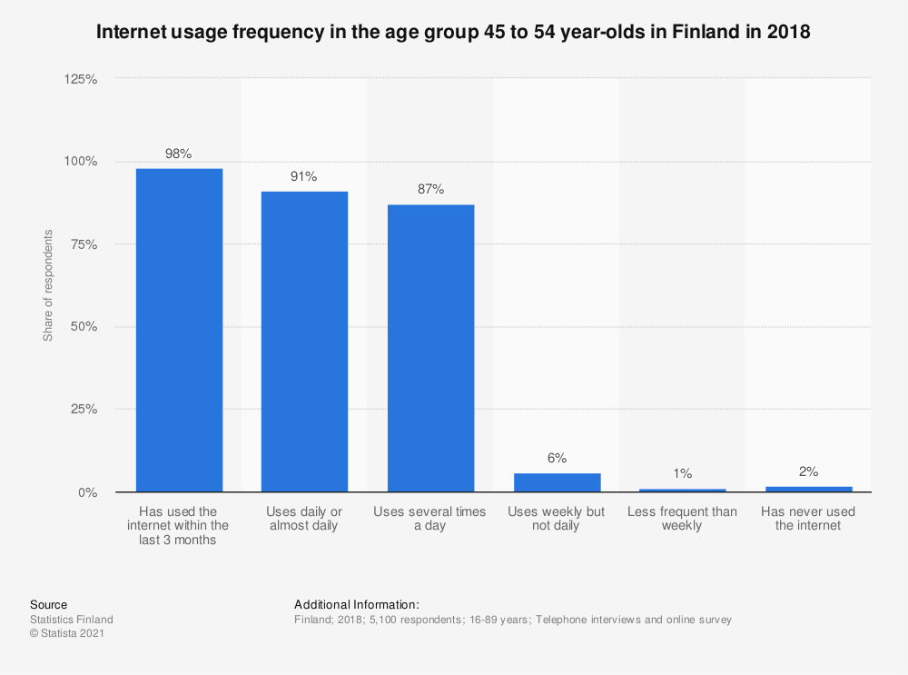 Statistic: Internet usage frequency in the age group 45 to 54 year olds in Finland in 2018 | Statista
