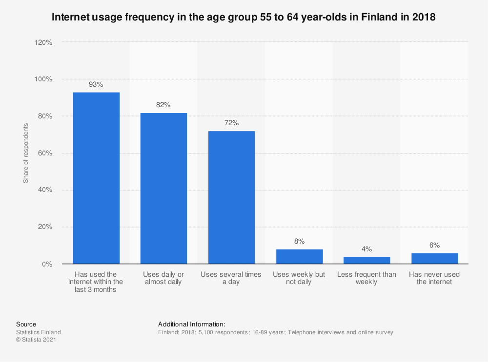 Statistic: Internet usage frequency in the age group 55 to 64 year olds in Finland in 2018 | Statista
