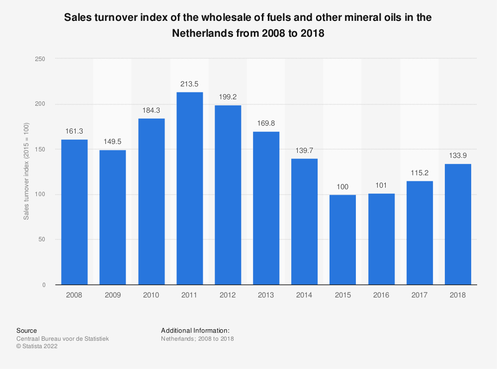 Statistic: Sales turnover index of the wholesale of fuels and other mineral oils in the Netherlands from 2008 to 2018 | Statista