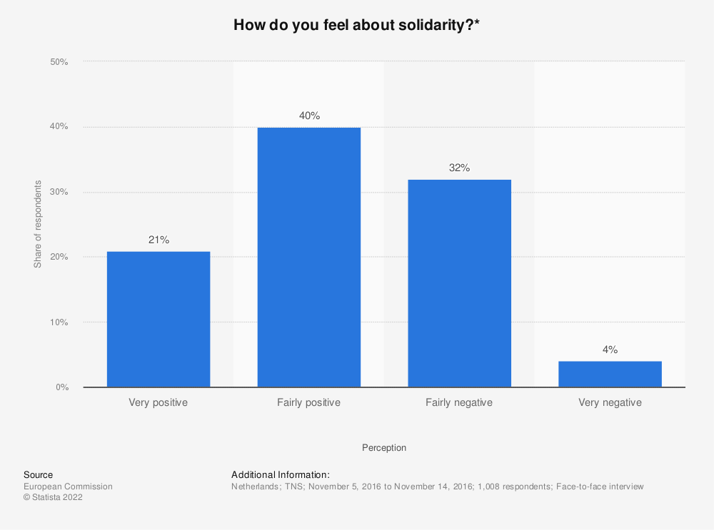 Statistic: How do you feel about solidarity?* | Statista