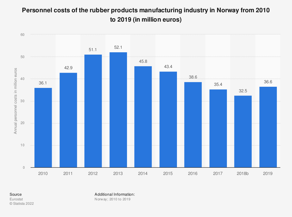 Statistic: Personnel costs of the rubber products manufacturing industry in Norway from 2008 to 2015 (in million euros) | Statista
