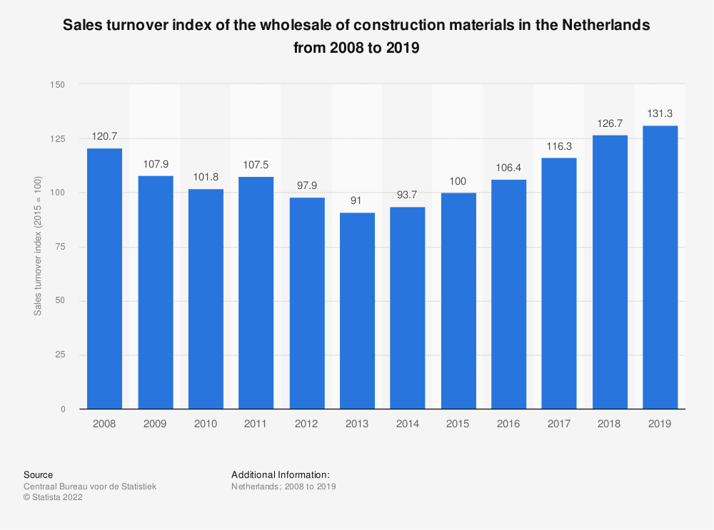 Statistic: Sales turnover index of the wholesale of construction materials in the Netherlands from 2007 to 2017 | Statista